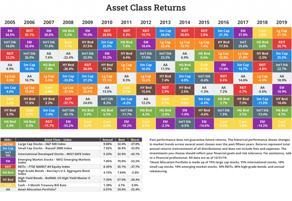Chart showing asset class returns over last  15 years