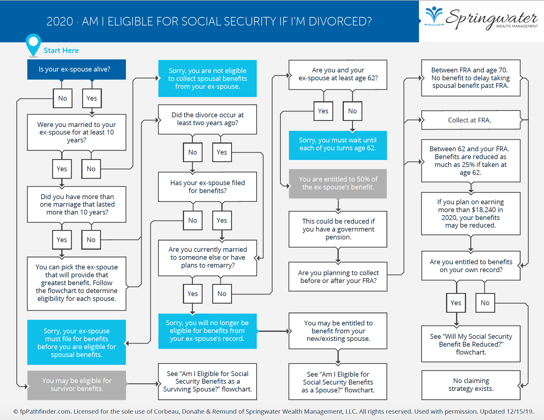 Am I Eligible for Social Security Springwater Wealth Management