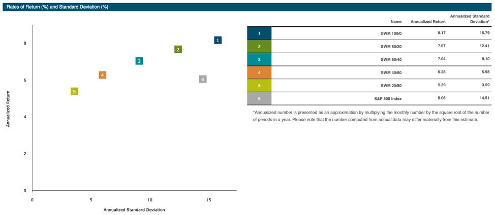Rates of Return and Standard Deviation Springwater Wealth Management