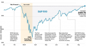 Decline and recovery of US stock market in 2020