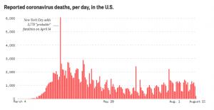 Reported coronavirus deaths per day in US