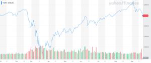 S&P 500 Chart YTD