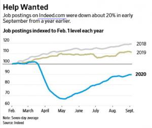 Indeed Jobs Chart