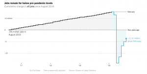 Jobs Rebound Chart