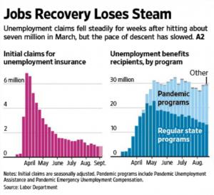 Labor Dept Chart