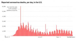 NBC News Virus Chart