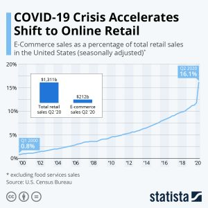 Shift to Online Retail
