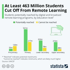 Students Cut Off from Remote Learning