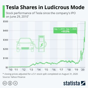 Tesla Stock Price - Sep 2020