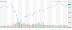 S&P 500 index performance