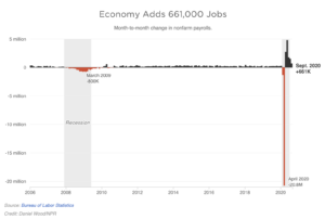 Economy Adds Jobs in SEP 2020
