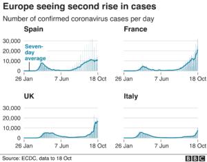 European Case Count Chart