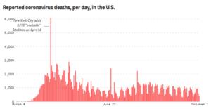 NBC News COVID Deaths Oct 2020
