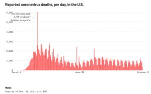 NBC News Covid Deaths
