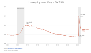 Unemployment Drops in SEP 2020