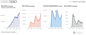 CovidTracking.com Summary Charts 2020 11 01