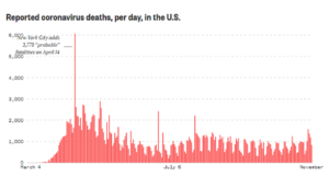 NBC News Virus Deaths 2020 11 09