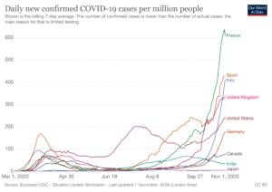 New confirmed COVID cases per million