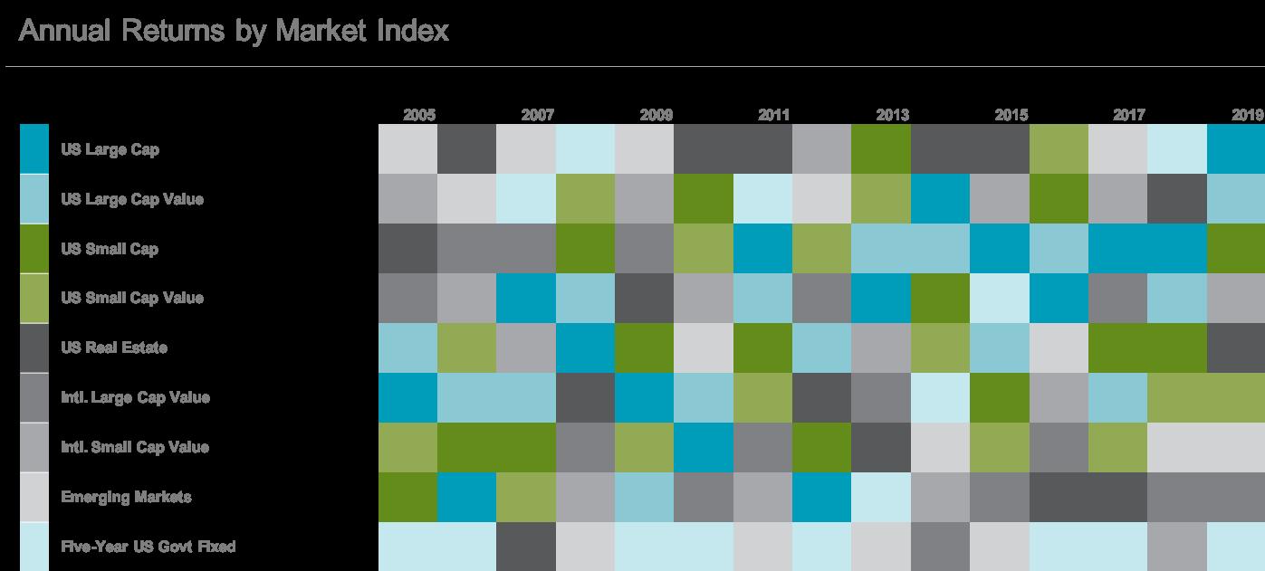 Randomness of Returns chart