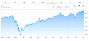 SPX YTD Performance