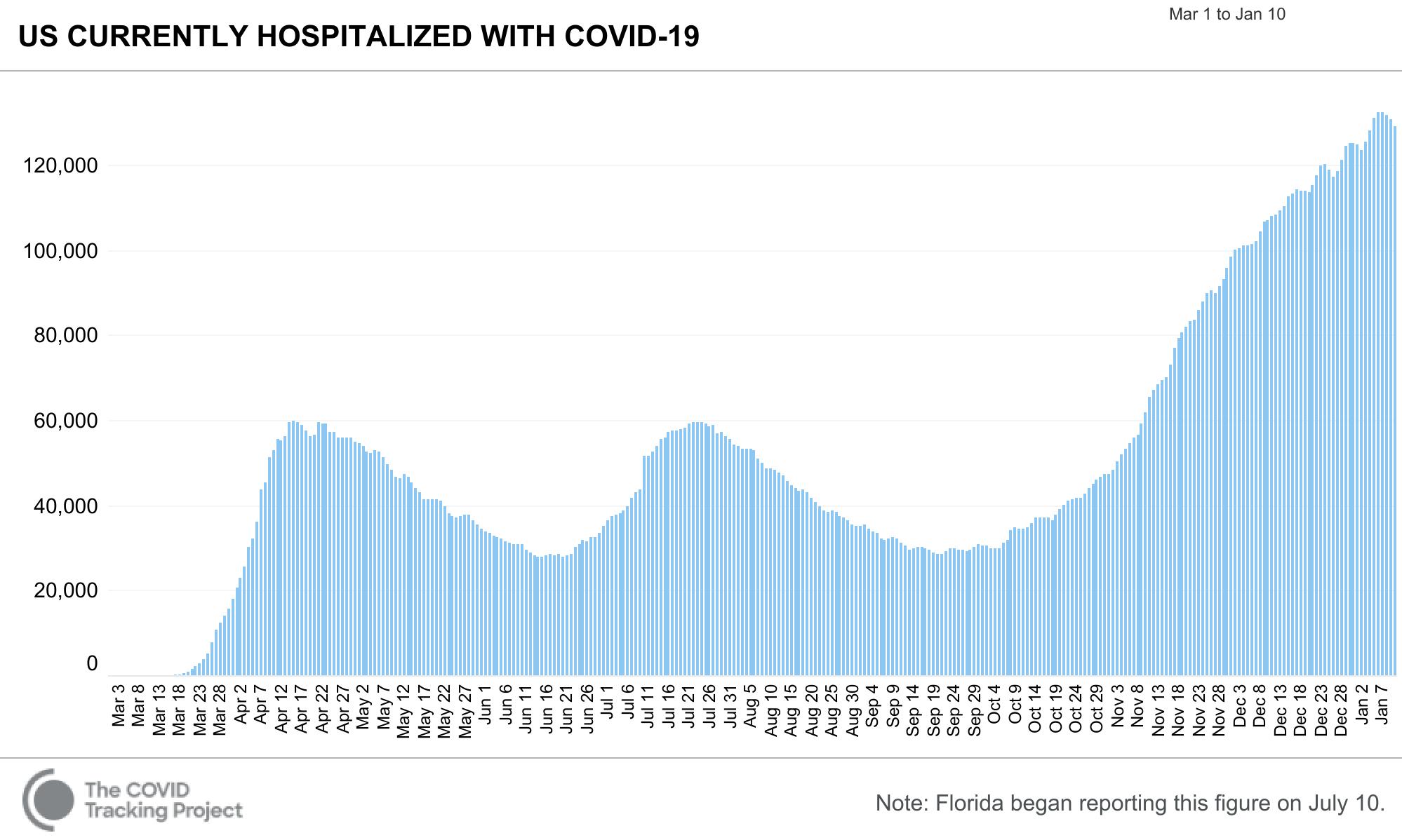 COVID Tracking Hospitalized