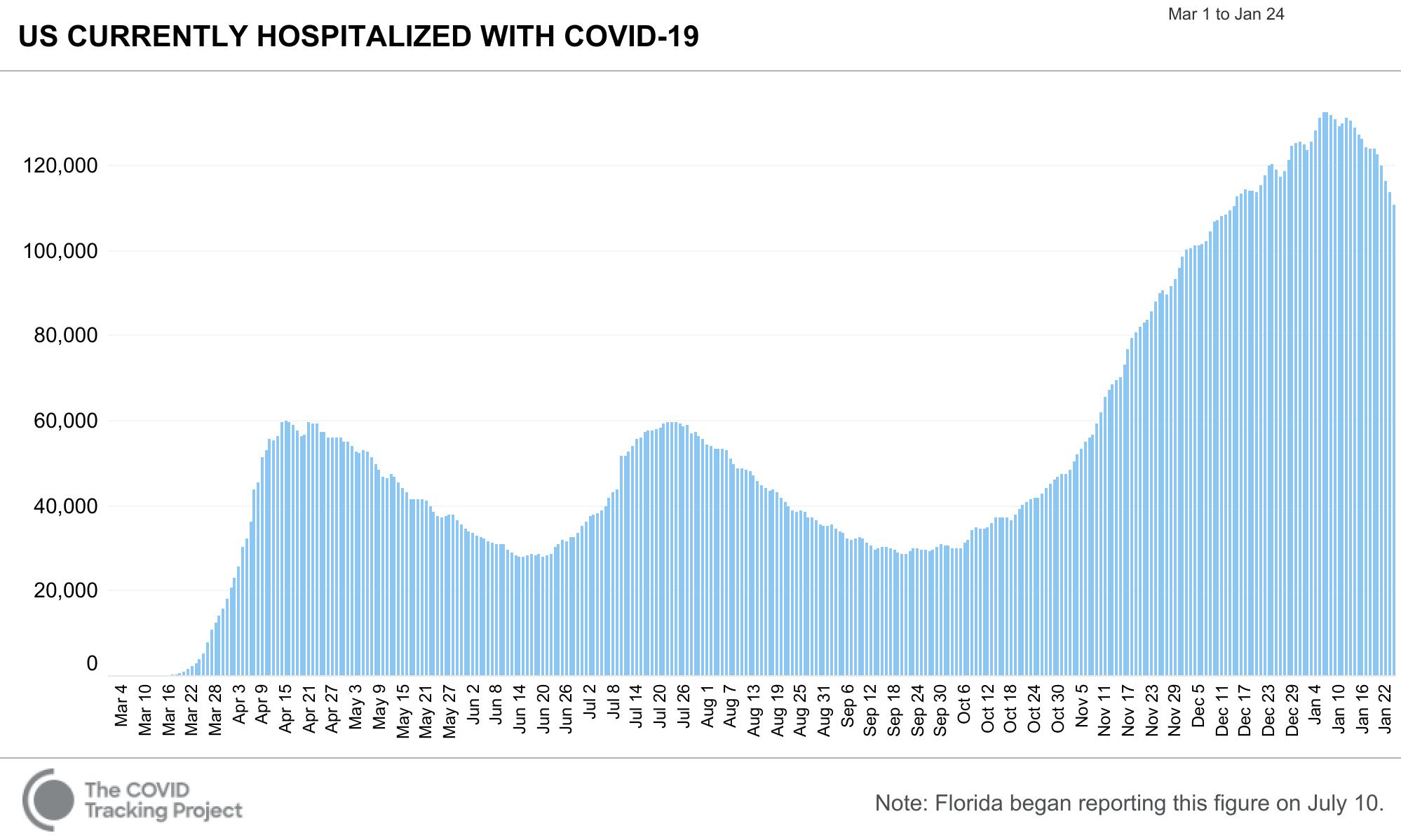 COVID Tracking Hospitalized 2021 01 24