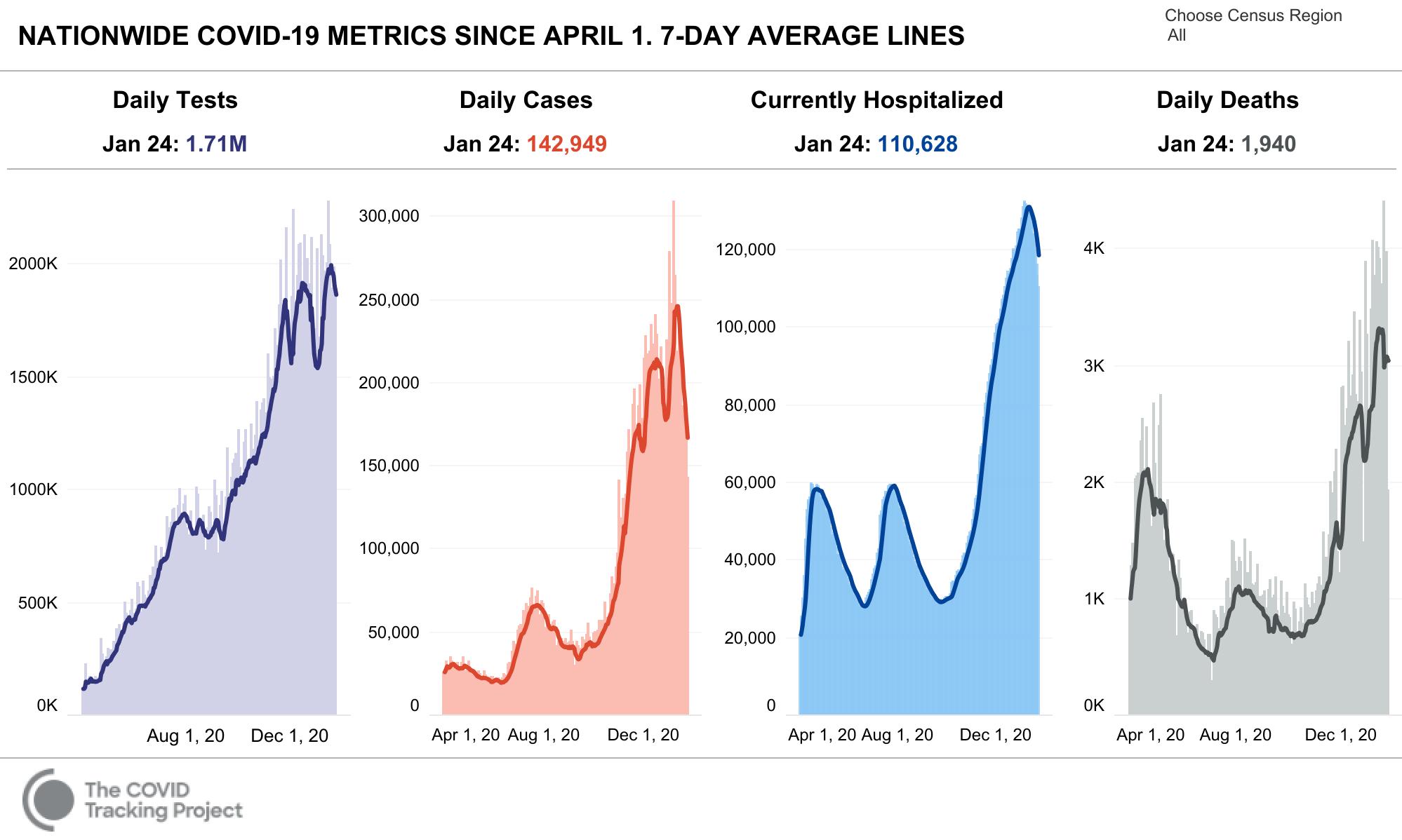 COVID Tracking Summary 2021 01 24
