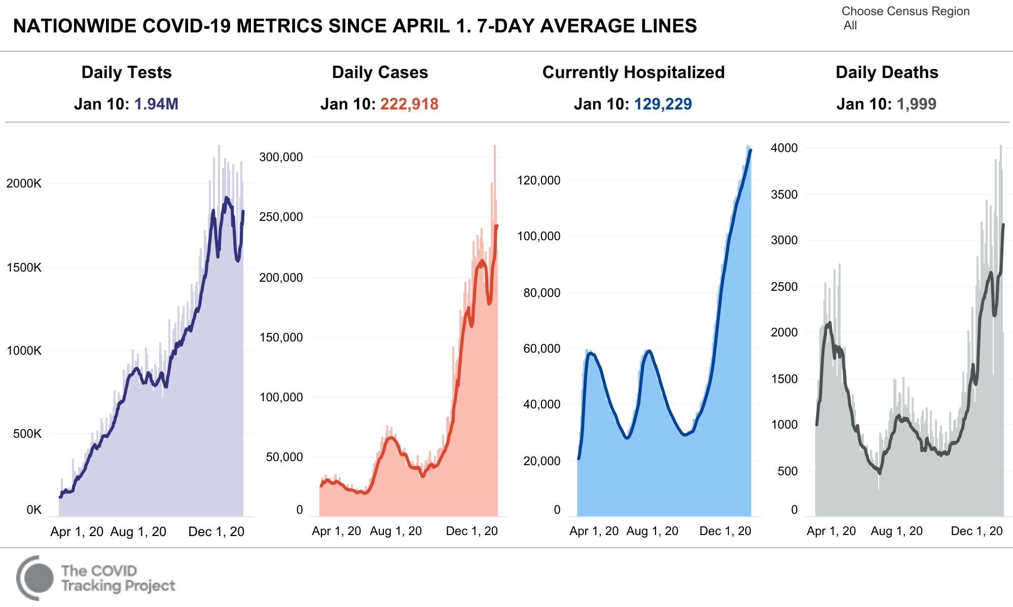 COVID Tracking US Summary