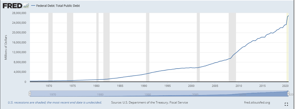 FED National Debt 2021 01