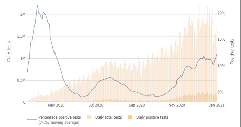 JHU Testing Positivity 2021 01 02
