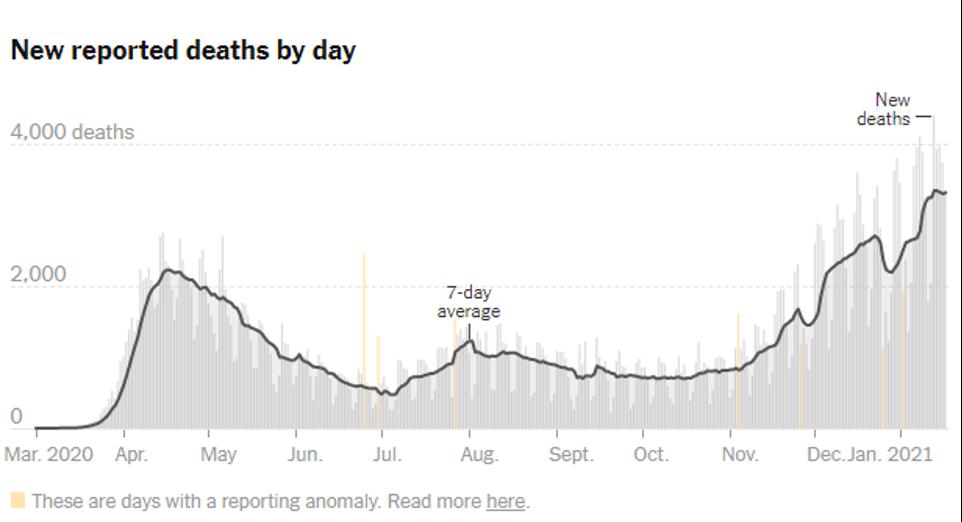 NYT Covid Deaths 2021 01 16