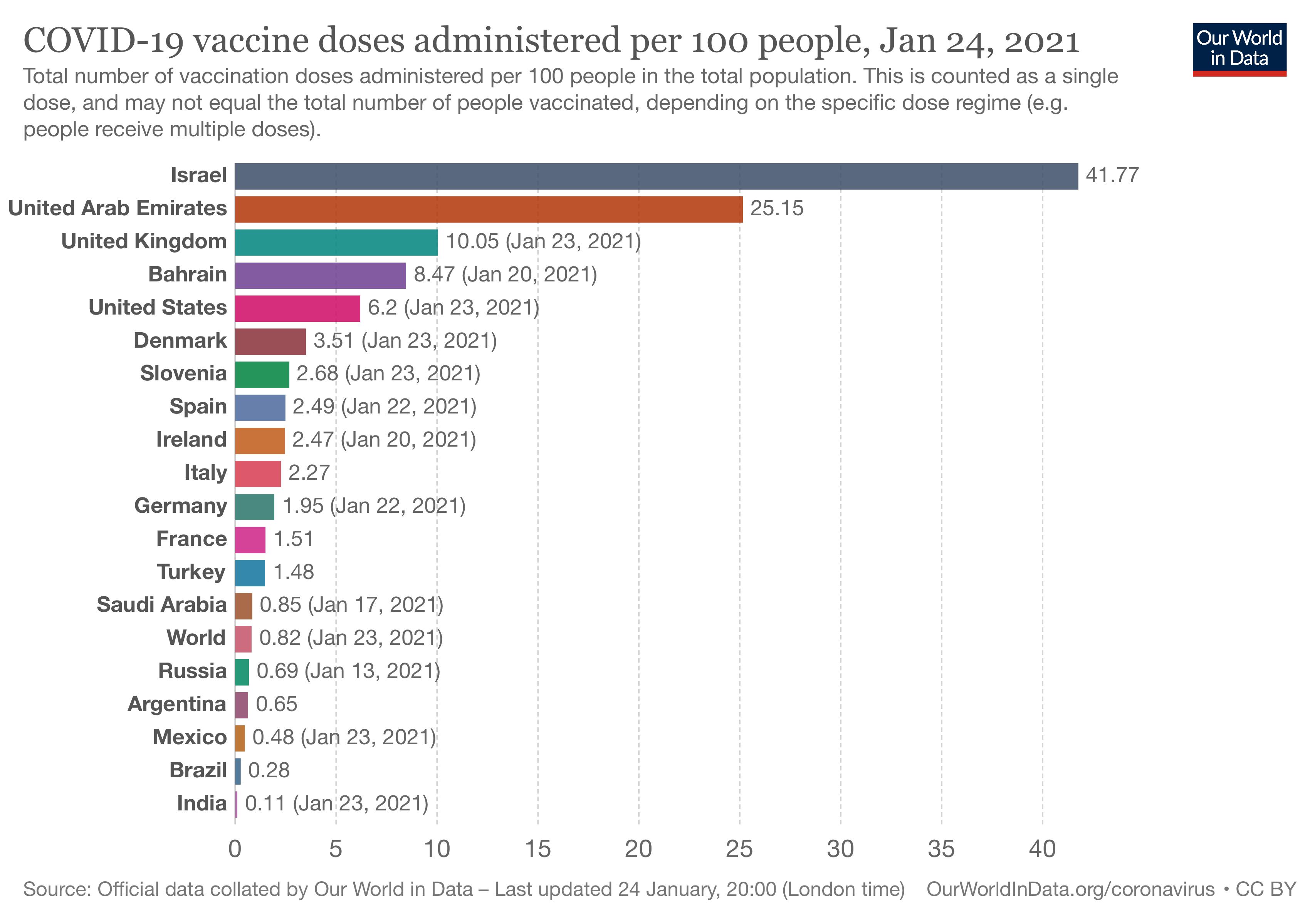 WID Covid Vaccinations per capita 2021 01 24