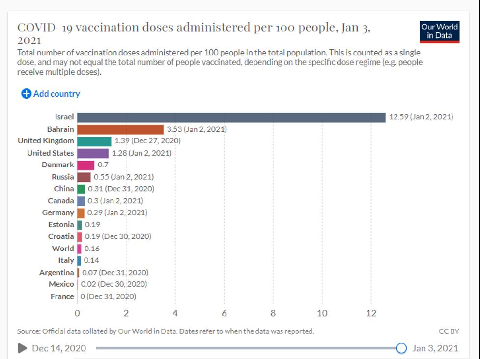 WID Vaccinations Per Capita 2021 01 01