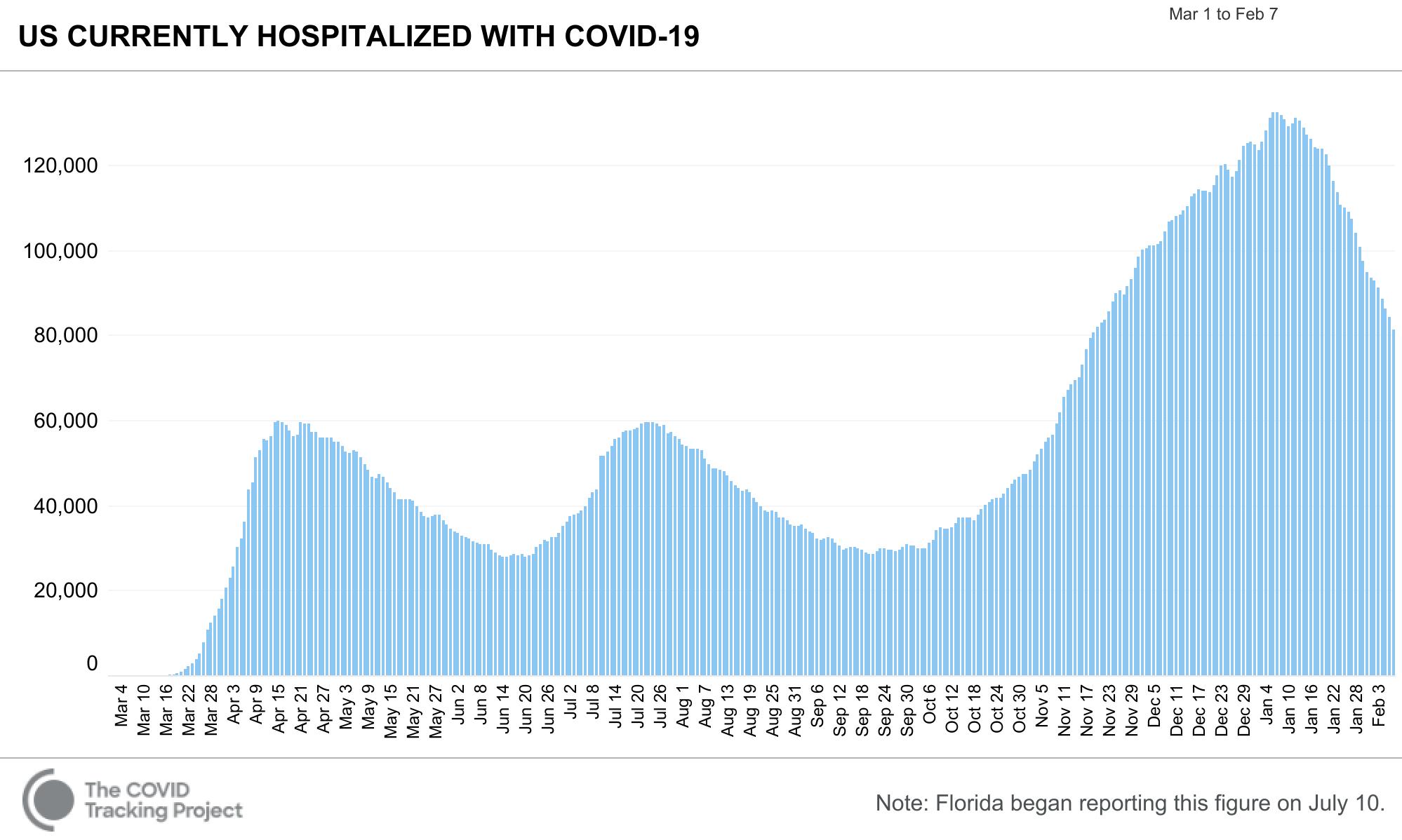 COVID Tracking Hospitalized 2021 02 07