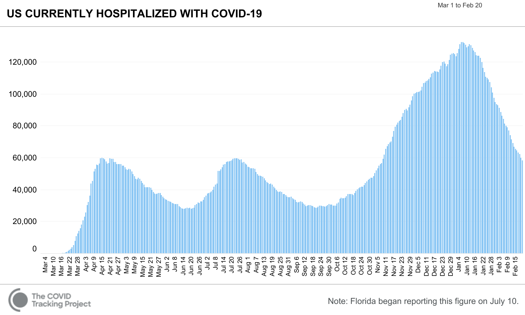 COVID Tracking Hospitalized 2021 02 20
