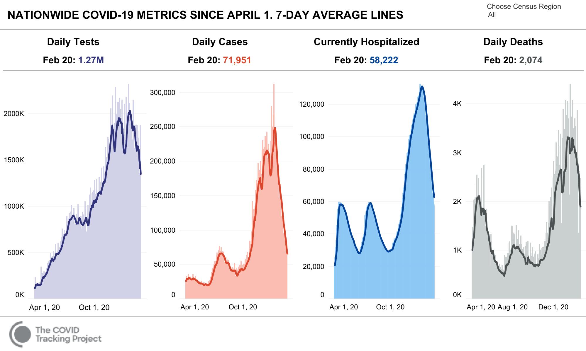 COVID Tracking Key Metrics 2021 02 20