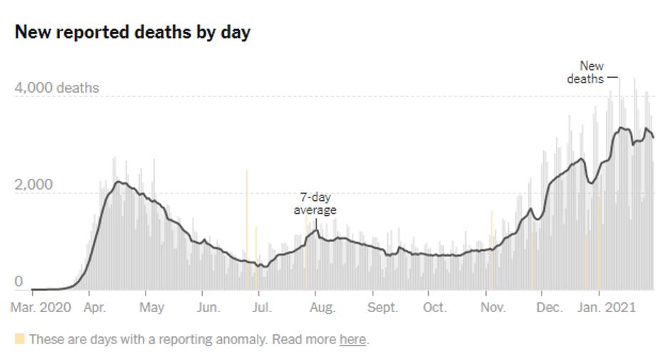 NYT COVID Deaths 2021 01 31