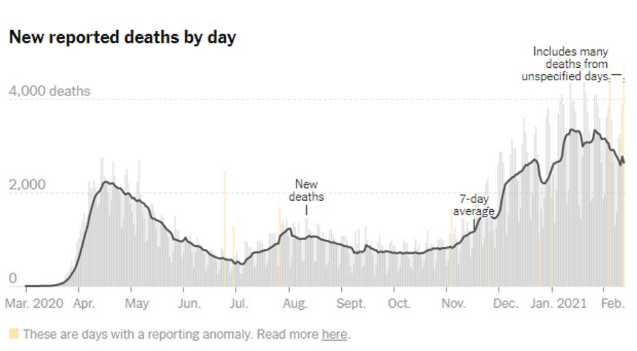 NYT Covid Deaths 2021 02 14