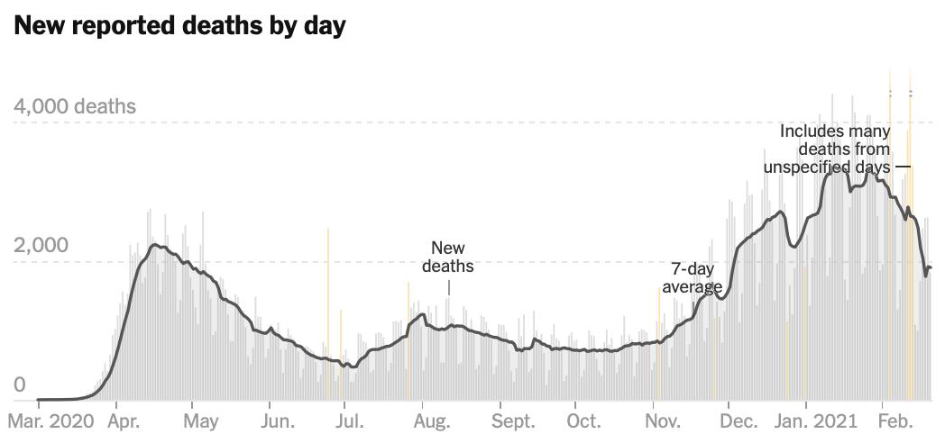 NYT Daily Deaths 2021 02 20