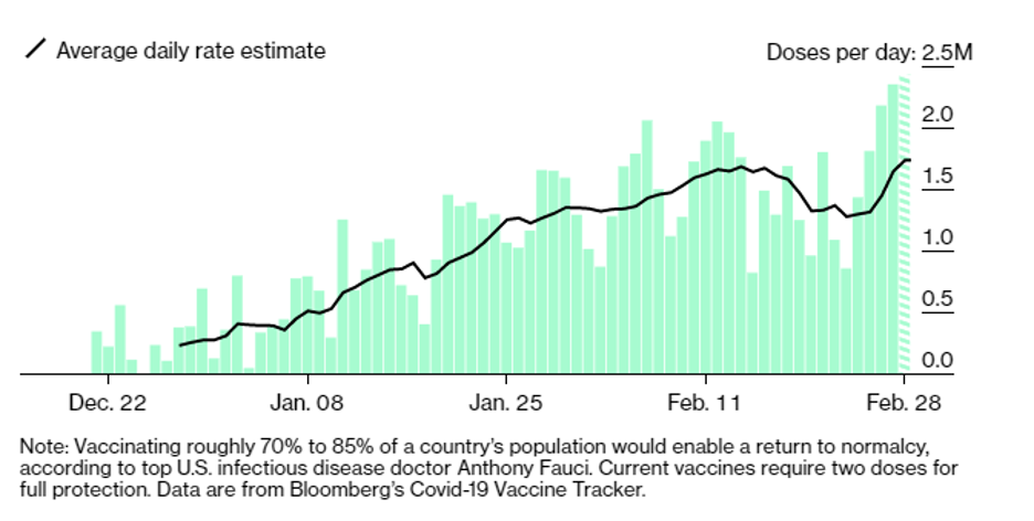 Bloomberg Vaccination Rate 2021 02 28