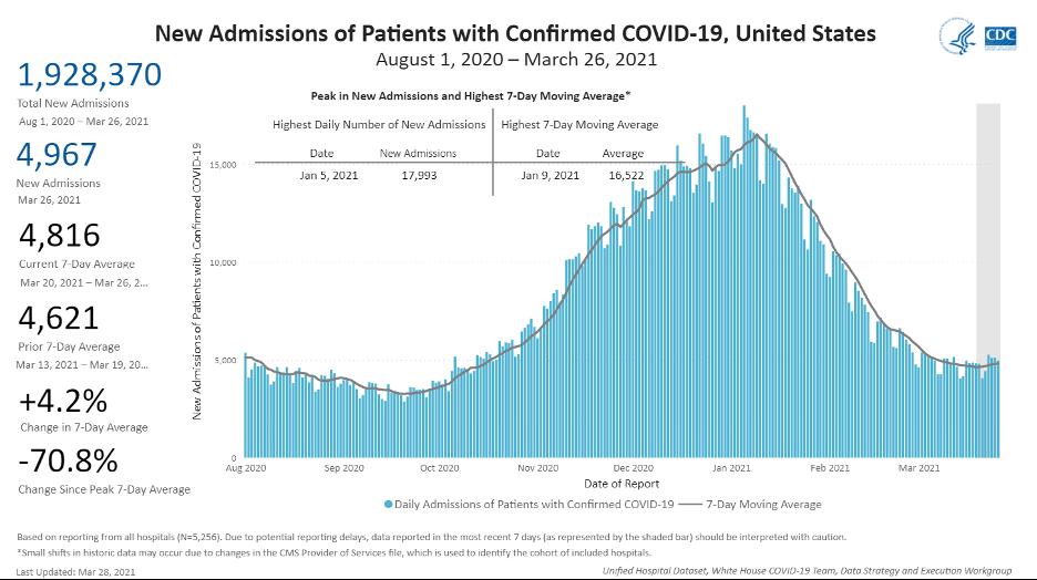 CDC Hospitalizations 2021 03 28