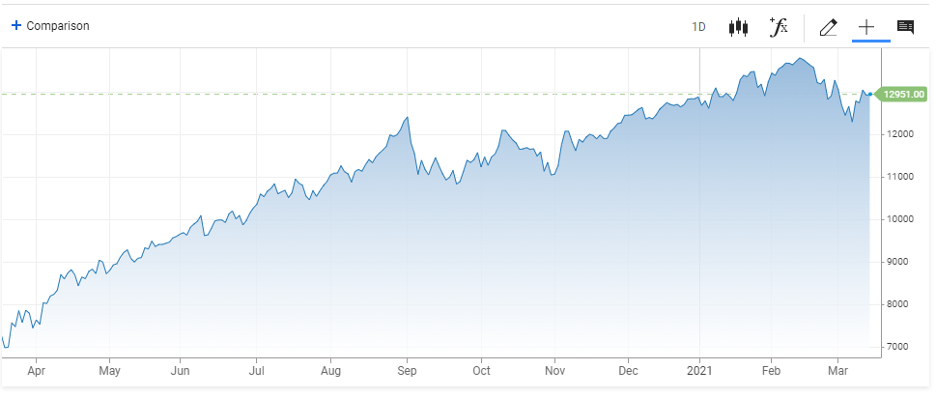 CNBC NASDAQ 2021 03 15