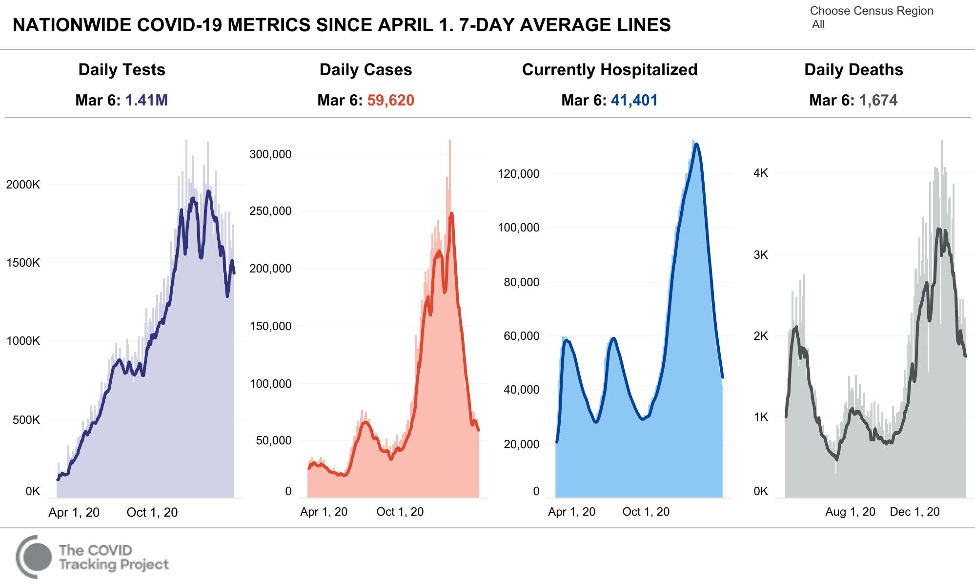 COVID Tracking Key Metrics 2021 03 06