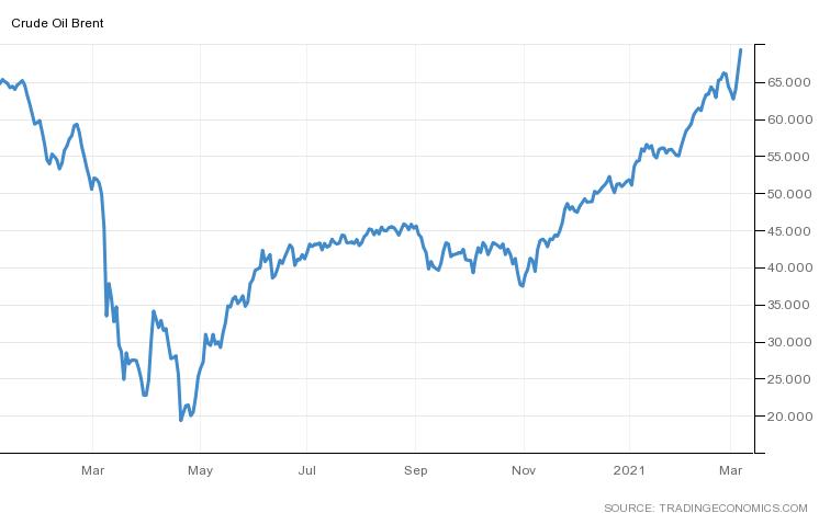 TE Brent Crude 2021 03 05