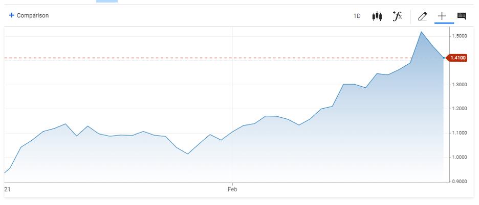 Treasury Bonds Graph
