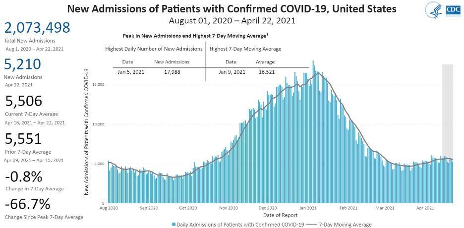 CDC Hospitalizations 2021 04 22