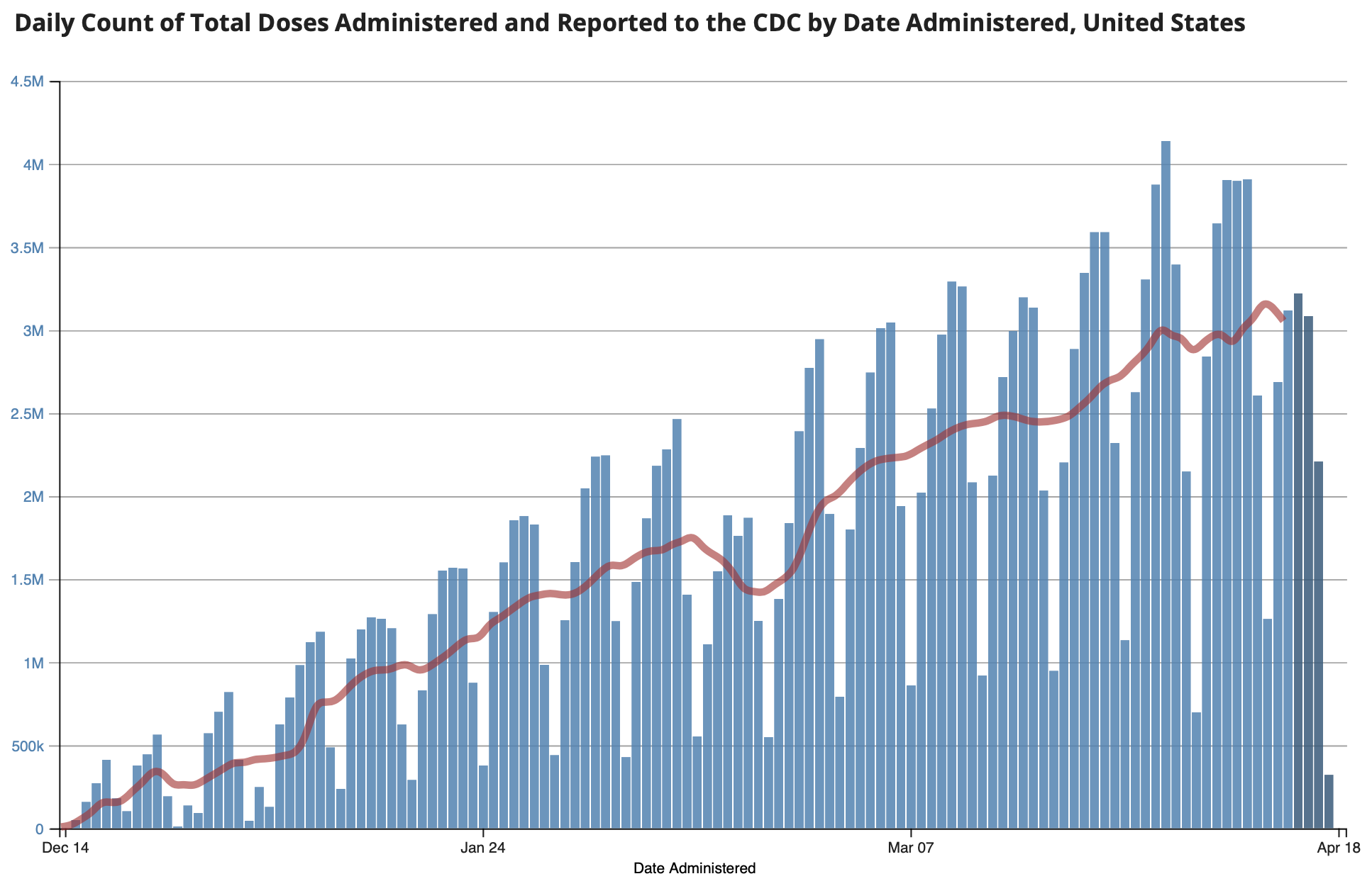 CDC Vaccination Rate 2021 04 19