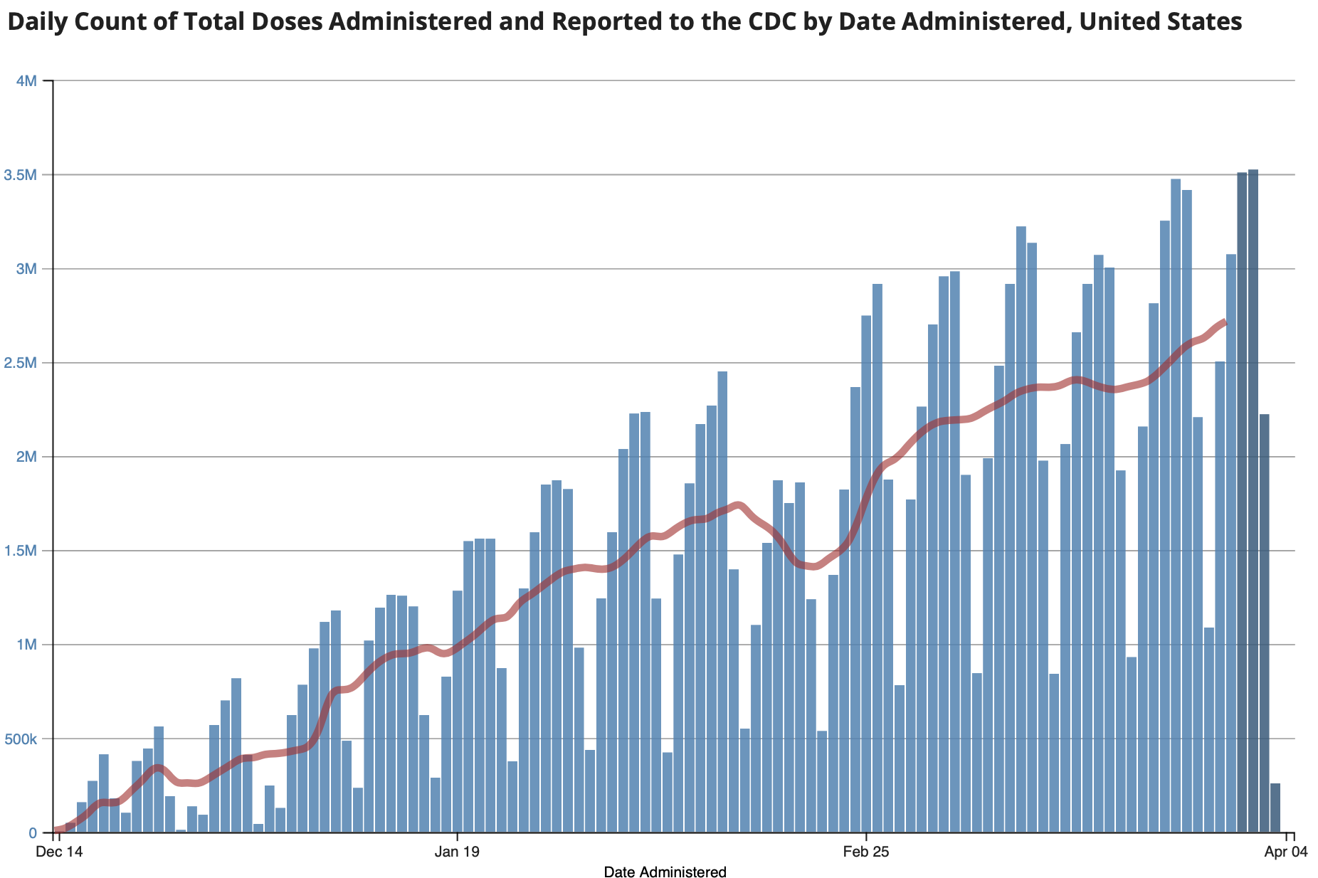 CDC Vaccination Trend 2021 04 05