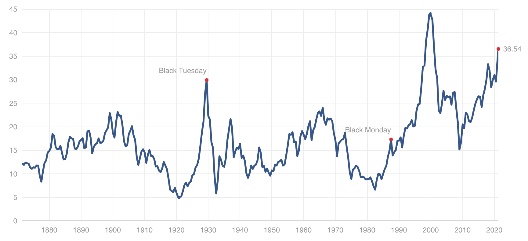 Shiller PE Ratio 2021 04 05