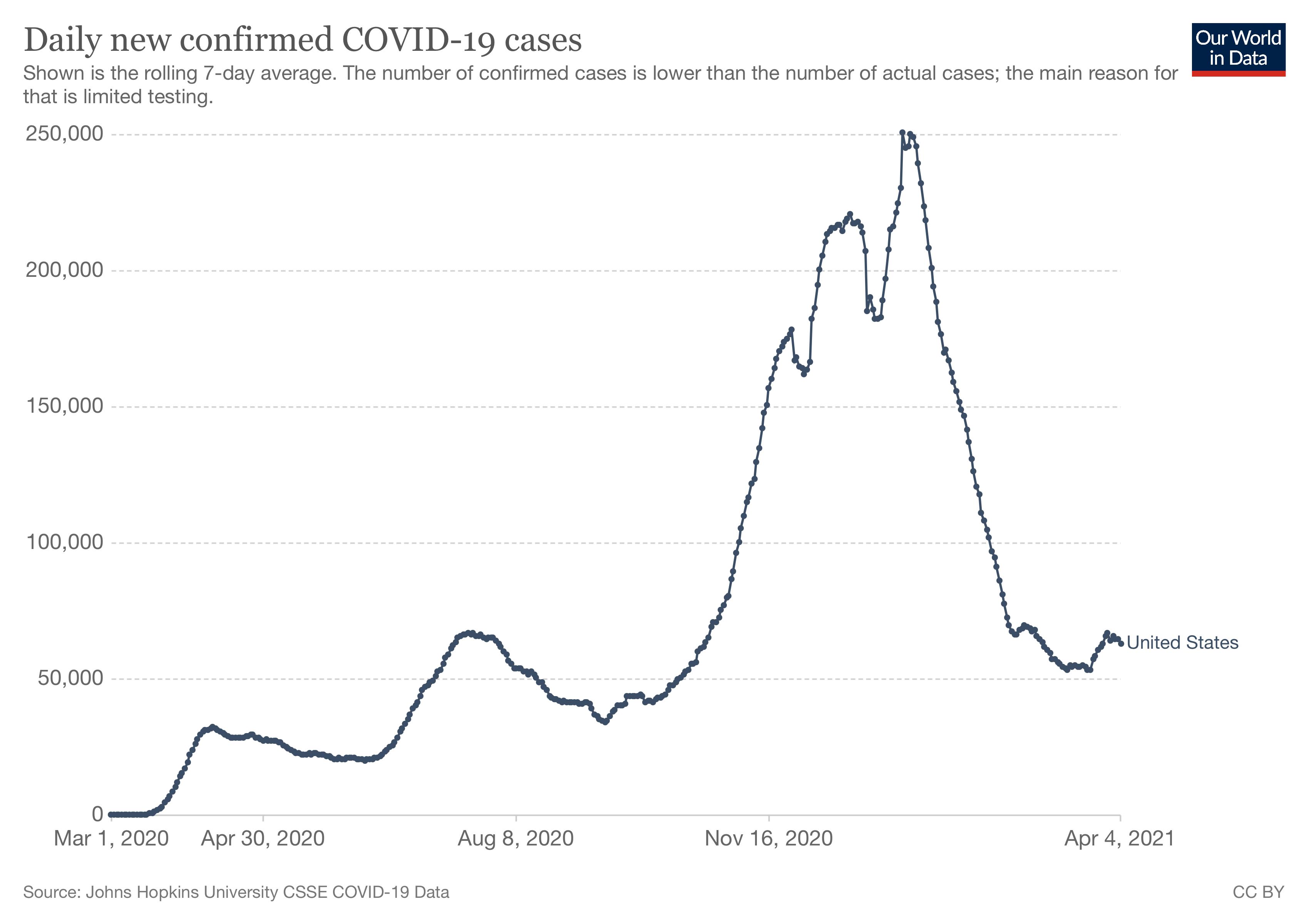 WID Cases 2021 04 04